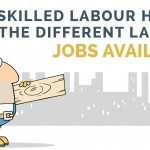 Skilled Labour Hire - Labour Hire Jobs Available Sydney