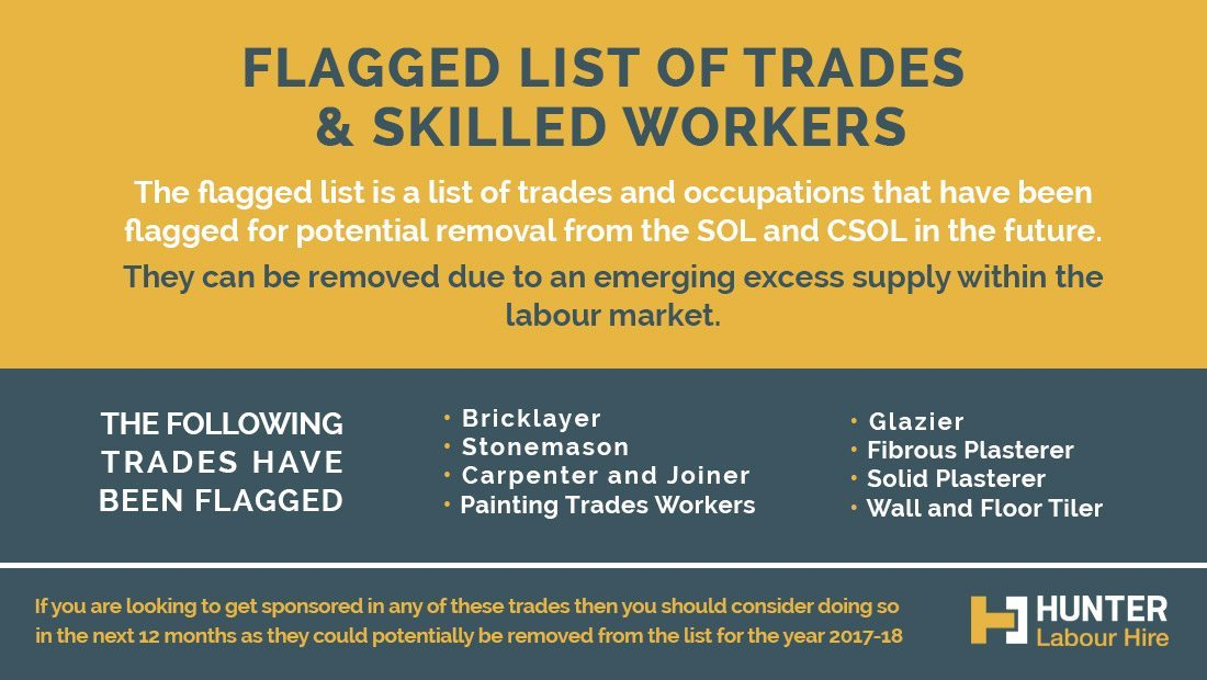 Flagged List of Trades and Skilled Workers for Australia - Hunter Labour Hire Sydney