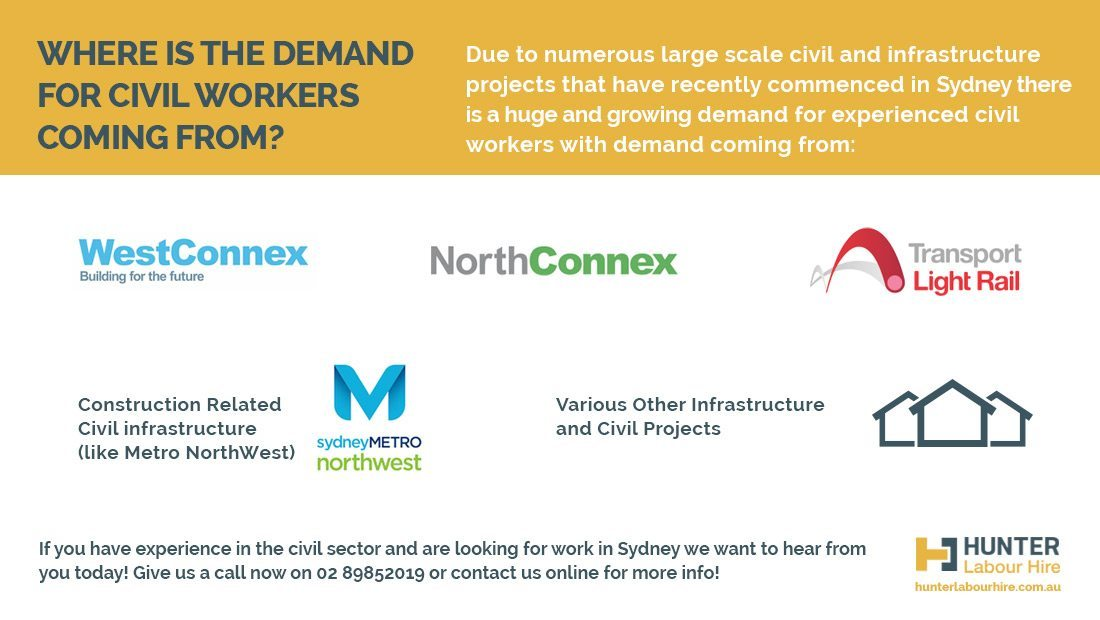 Demand for Civil Workers in Sydney - Civil Worker Jobs - Hunter Labour Hire