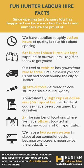 Hunter Labour Hire Fun Facts