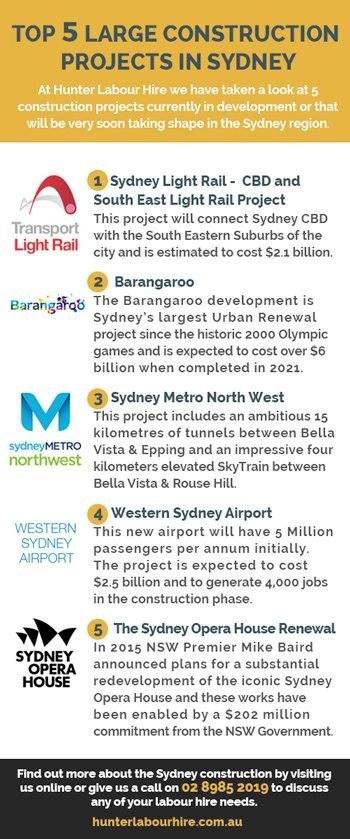 Large Constuction Projects Sydney - Barangaroo, Metro North West, Western Sydney Airport