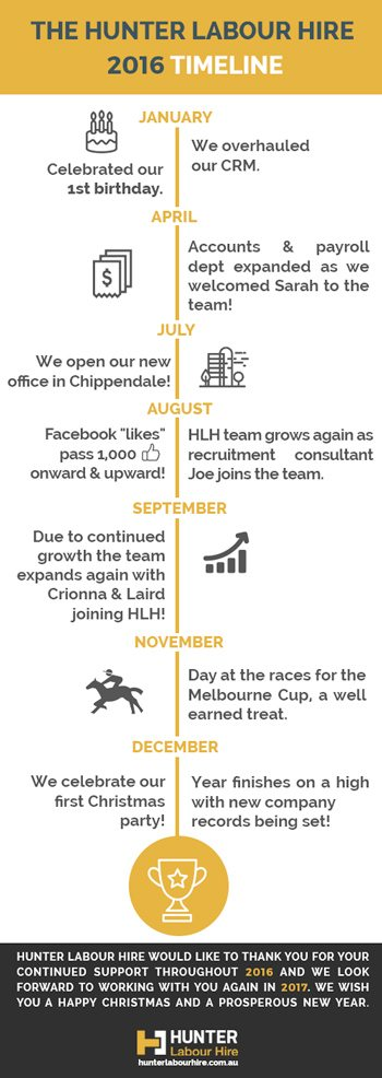 the-year-in-review-hunter-labour-hire-sydney