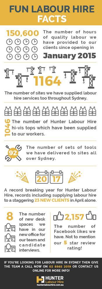 Hunter Labour Hire's New Office & Fun Facts | Hunter Labour Hire