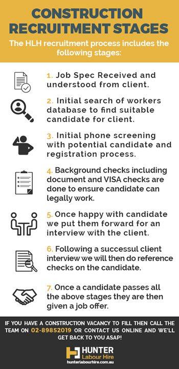 Construction Recruitment Sydney - Hunter Labour Hire Recruitment Process