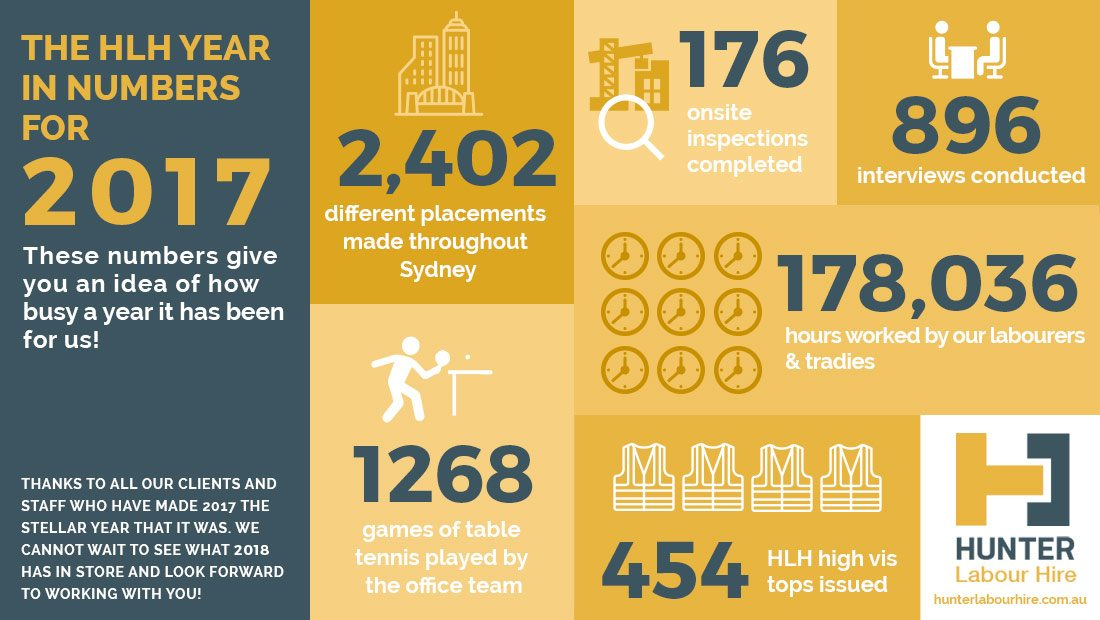 Hunter Labour Hire 2017 - Year in Numbers