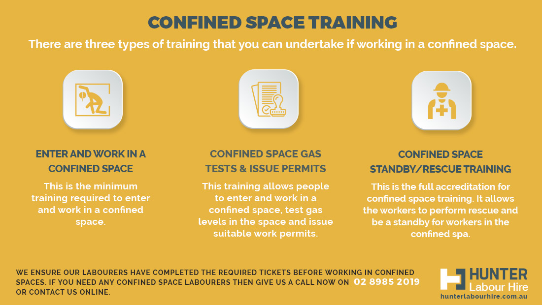Working Safely in Confined Space Training - Construction Tickets and Licences