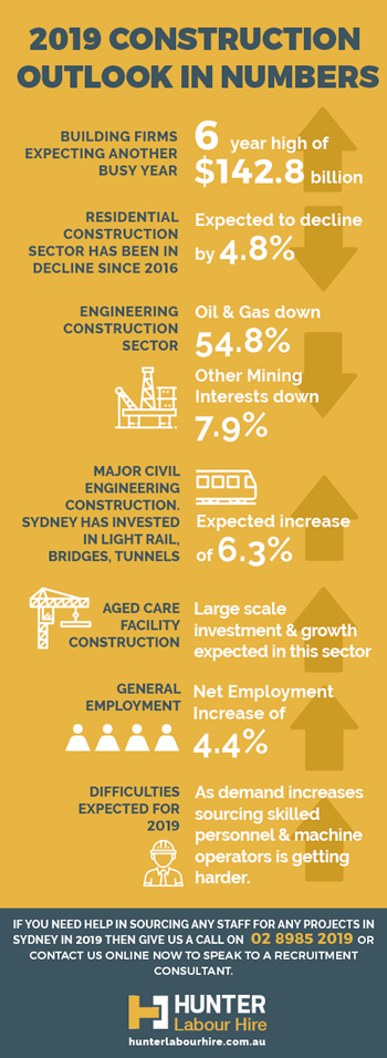 Sydney Construction Industry Outlook for 2019 - Hunter Labour Hire