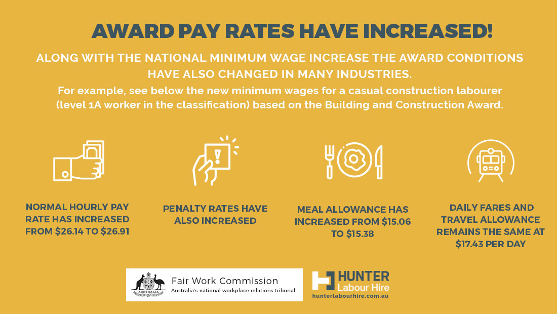 Fair Work Commission - Minimum Wage Increase Construction Labourer Sydney