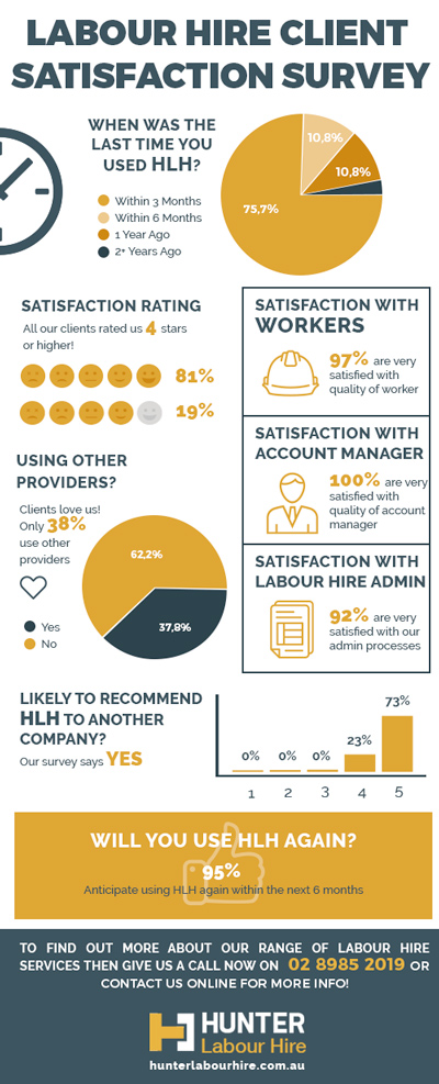Labour Hire Survey Syndey - HLH Group 2019 - Infographic Web