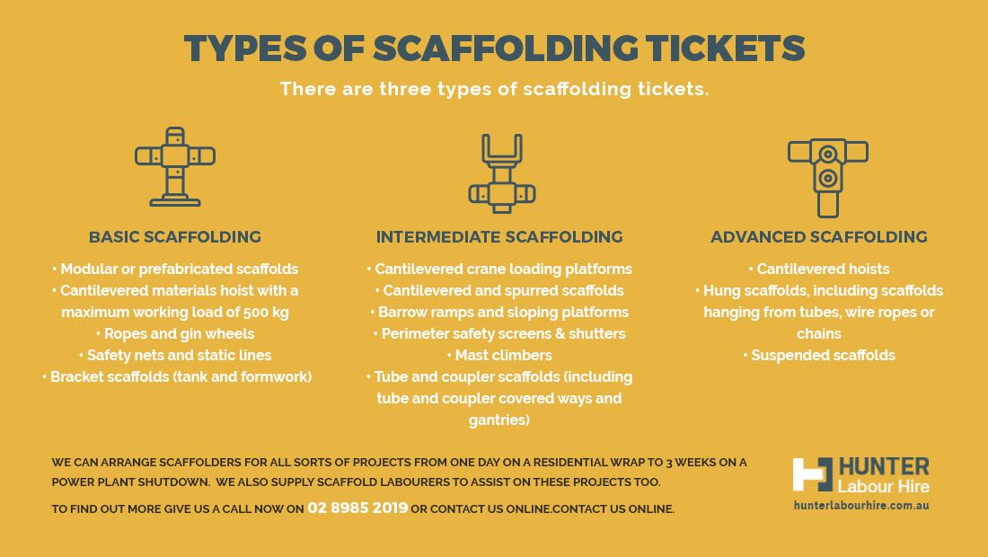 Types of Scaffolding Tickets - Basic Scaffolding - Intermediate Scaffolding - Advanced Scaffolding
