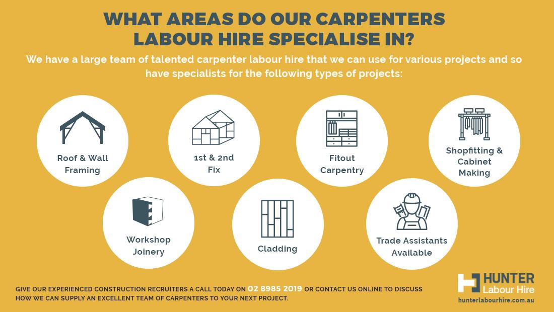 Specialist Carpenter Labour Hire - HLH Group Sydney
