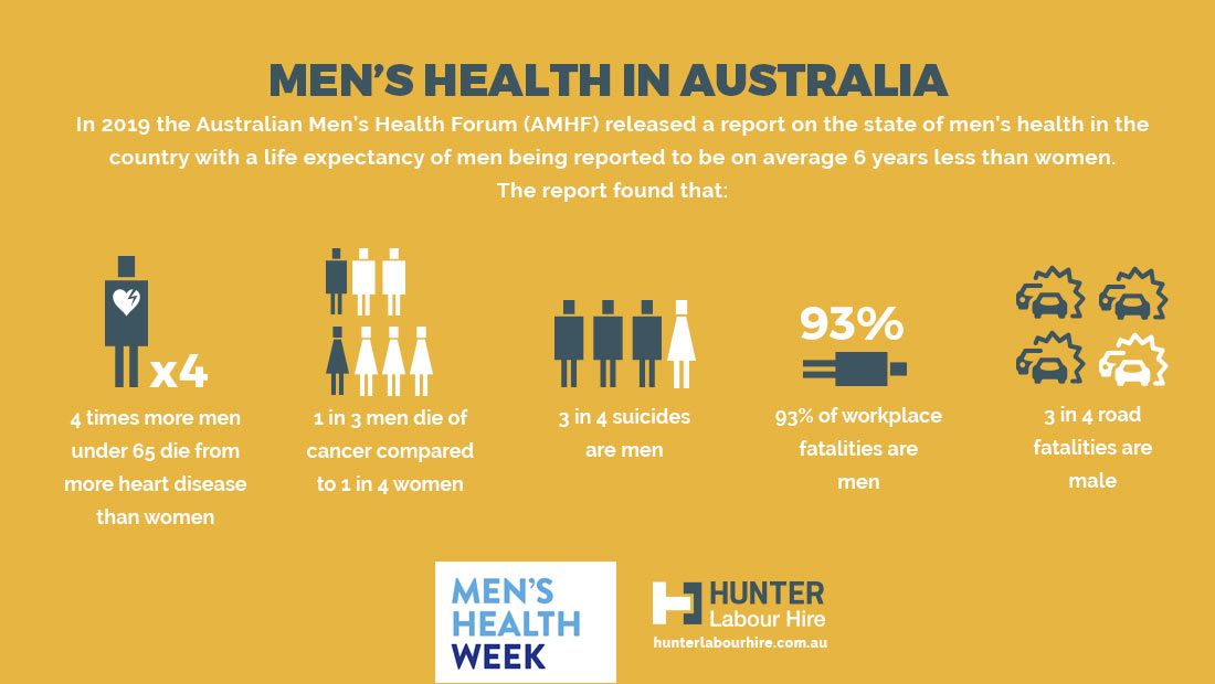 Men's Health Week Australia 2020 - Hunter Labour Hire