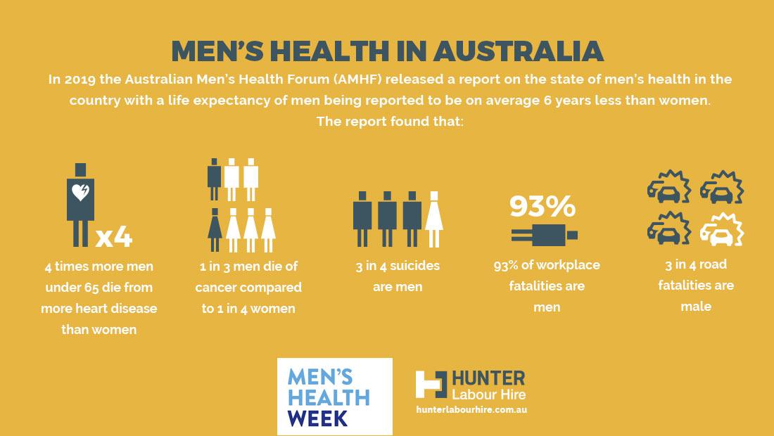 Men's Health Week Australia 2020 - Hunter Labour Hire