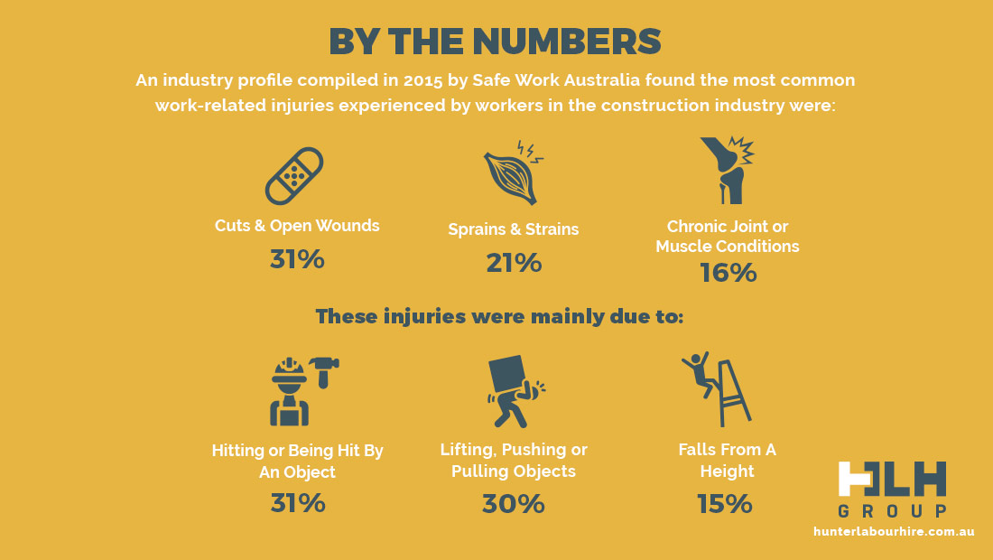 Construction Safety by the numbers - Injuries in Labour Hire Australia