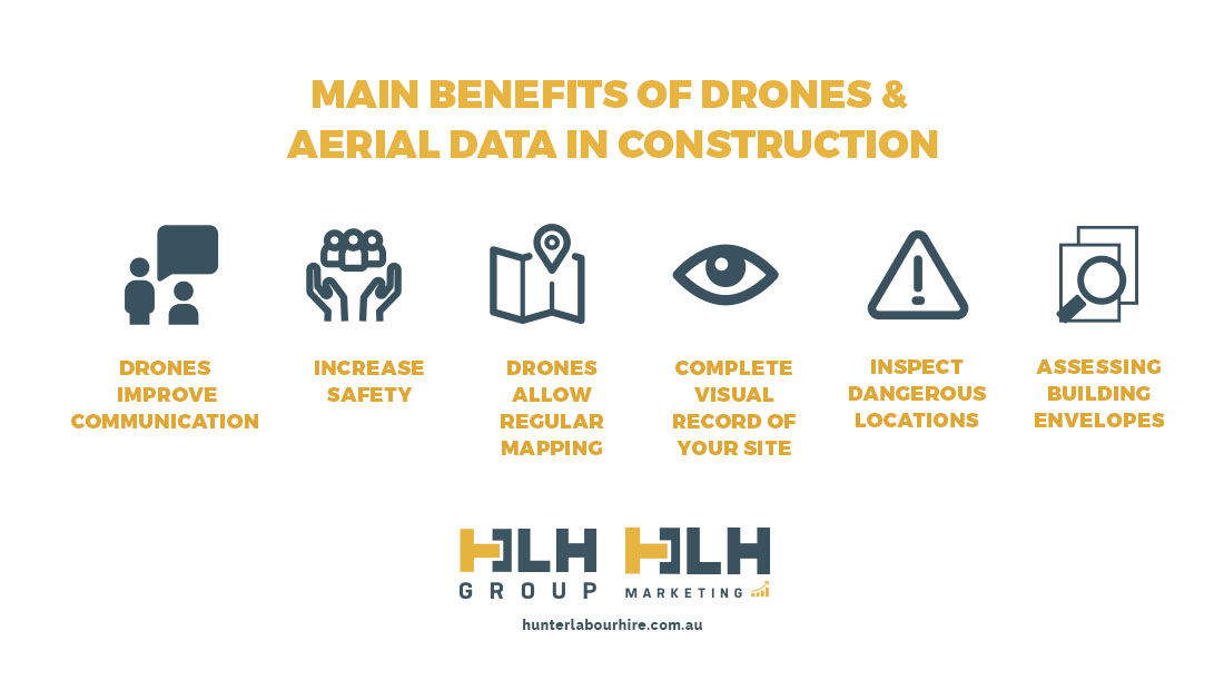 Benefits of Drones and Aerial Data in Construction - HLH Group Marketing